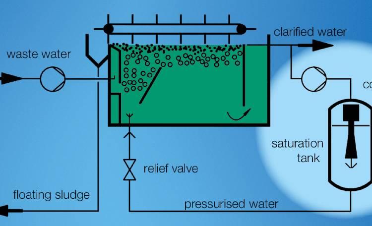 حذف چربی با شناورسازی به کمک هوای فشرده