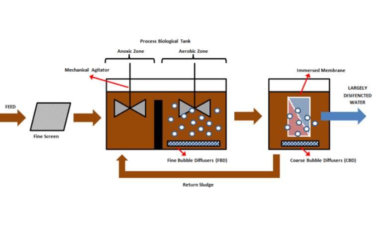 MBR بیوراکتور غشایی چیست