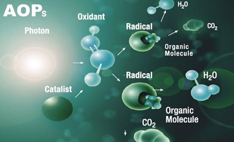 فرایند اکسیداسیون پیشرفته AOPS