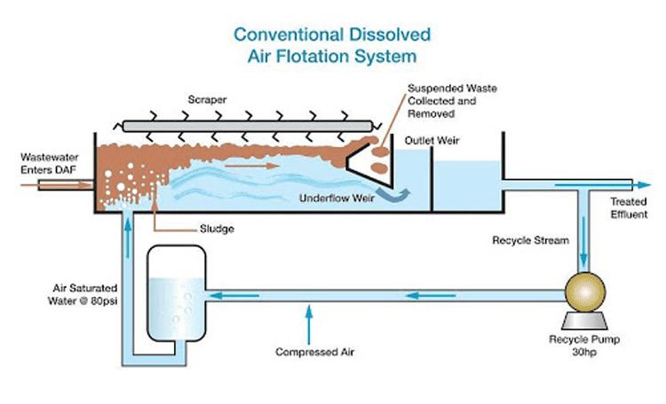شناورسازی به کمک هوای فشرده DAF