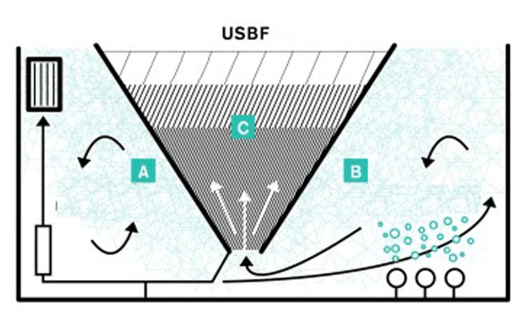 راکتور فیلتراسیون با کیک لجن و جریان رو به بالا USBF