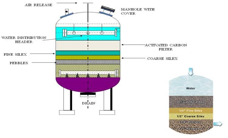 ساخت فیلتر کربن فعال